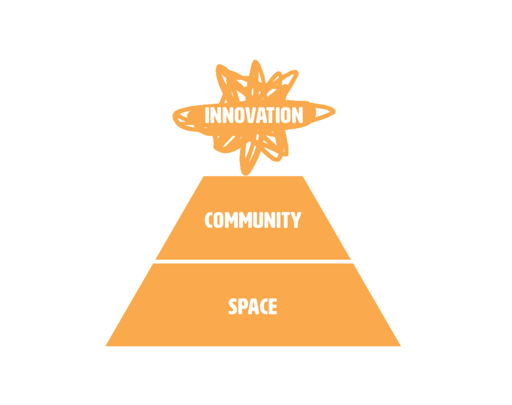 CSI's Theory of Change pyramid with 3 levels. Top level: Innovation. Middle level: Community. Bottom level: Space.